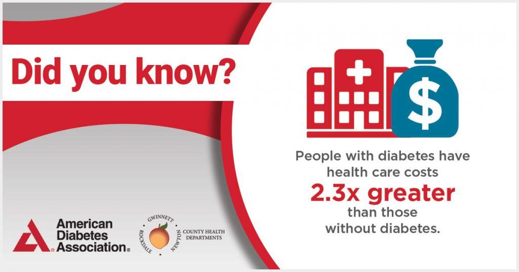 Las personas con diabetes tienen costos de atención médica 2.3 veces mayores que las que no tienen diabetes.